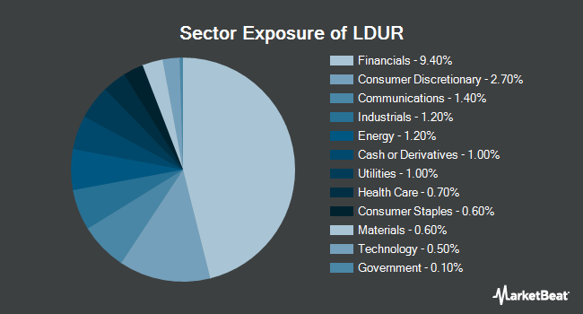 Sector Exposure of PIMCO Low Duration Exchange-Traded Fund (NYSEARCA:LDUR)