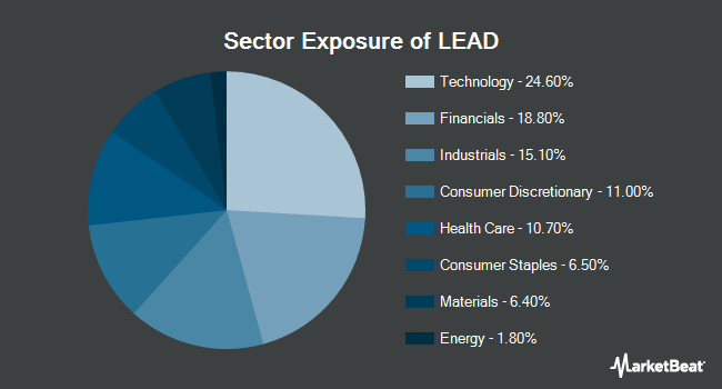 Sector Exposure of Reality Shares DIVCON Leaders Dividend ETF (BATS:LEAD)