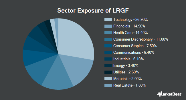 Sector Exposure of iShares Edge MSCI Multifactor USA ETF (NYSEARCA:LRGF)