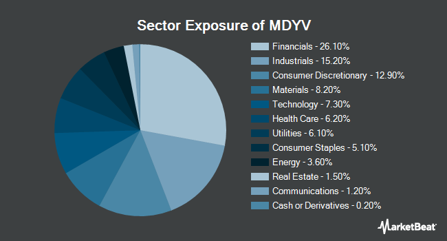 Sector Exposure of SPDR S&P 400 Mid Cap Value ETF (NYSEARCA:MDYV)