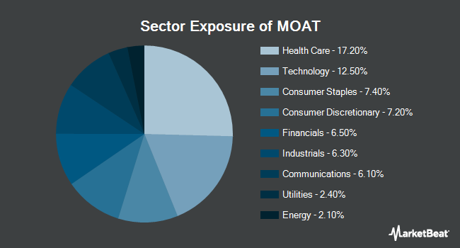 Sector Exposure of VanEck Vectors Wide Moat ETF (NYSEARCA:MOAT)