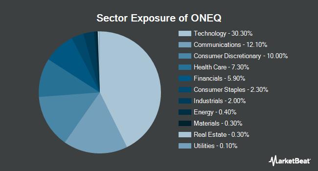 Sector Exposure of Fidelity NASDAQ Composite Index Tracking Stock ETF (NASDAQ:ONEQ)