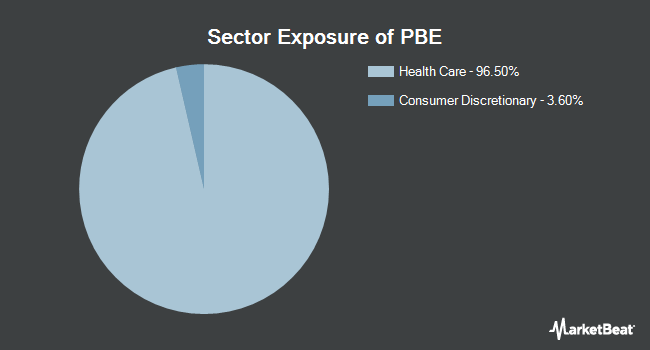 Sector Exposure of Invesco Dynamic Biotechnology & Genome ETF (NYSEARCA:PBE)