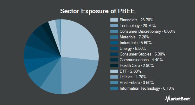 Sector Exposure of Invesco PureBeta FTSE Emerging Markets ETF (BATS:PBEE)