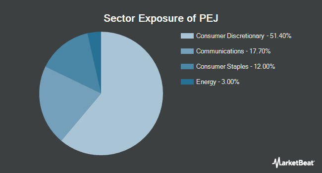 Sector Exposure of Invesco Dynamic Leisure and Entertainment ETF (NYSEARCA:PEJ)