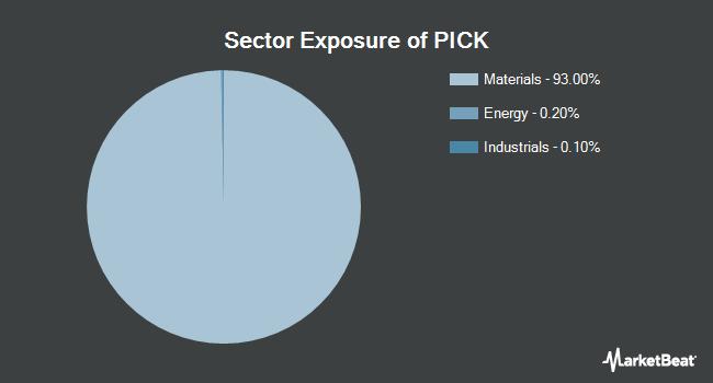 Sector Exposure of iShares MSCI Global Metals & Mining Producers ETF (BATS:PICK)