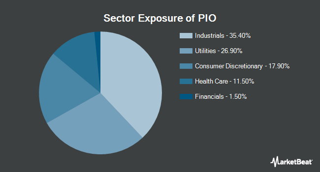 Sector Exposure of Invesco Global Water ETF (NASDAQ:PIO)