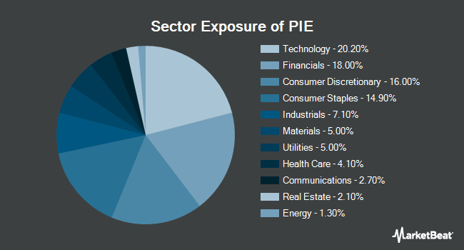Sector Exposure of Invesco DWA Emerging Markets Momentum ETF (NASDAQ:PIE)
