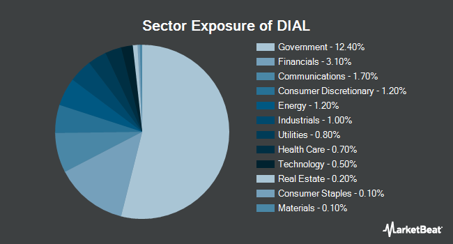 Sector Exposure of Columbia Diversified Fixed Income Allocation ETF (NYSEARCA:DIAL)