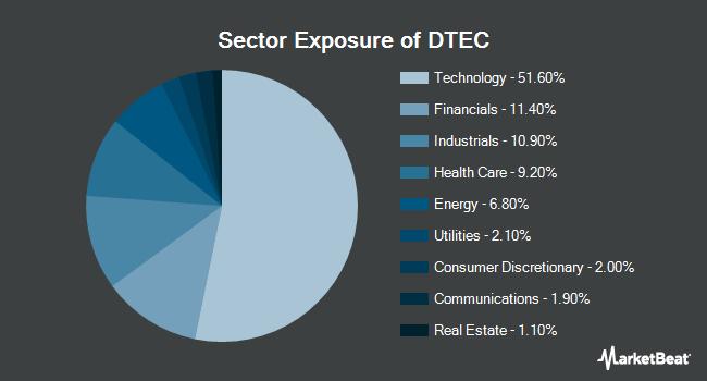 Sector Exposure of ALPS Disruptive Technologies ETF (BATS:DTEC)