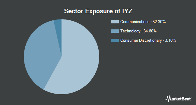 Sector Exposure of iShares US Telecommunications ETF (BATS:IYZ)