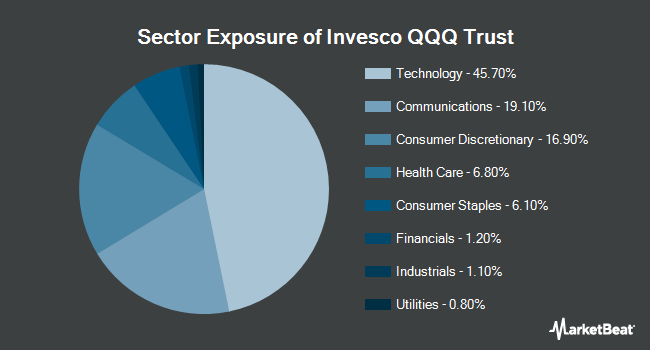 Sector Exposure of PowerShares QQQ Trust, Series 1 (NASDAQ:QQQ)