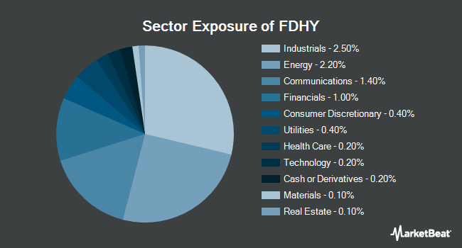 Sector Exposure of Fidelity High Yield Factor ETF (NYSEARCA:FDHY)