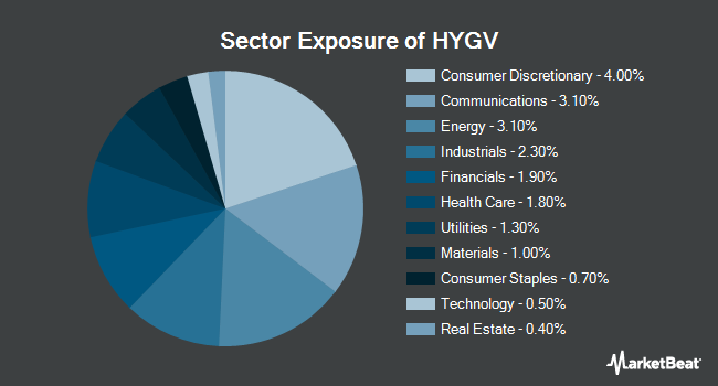 Sector Exposure of FlexShares High Yield Value-Scored Bond Index Fund (NYSEARCA:HYGV)