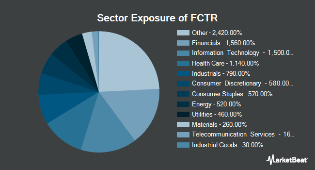Sector Exposure of First Trust Lunt U.S. Factor Rotation ETF (NYSEARCA:FCTR)