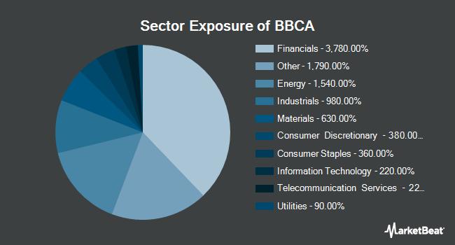Sector Exposure of JPMorgan BetaBuilders Canada ETF (NYSEARCA:BBCA)