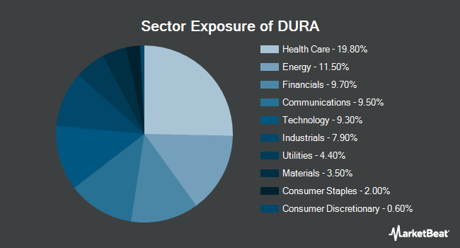 Sector Exposure of VanEck Vectors Morningstar Durable Dividend ETF (NYSEARCA:DURA)