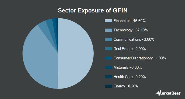 Sector Exposure of Goldman Sachs Motif Finance Reimagined ETF (NYSEARCA:GFIN)