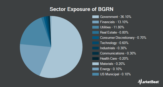 Sector Exposure of iShares Global Green Bond ETF (NASDAQ:BGRN)