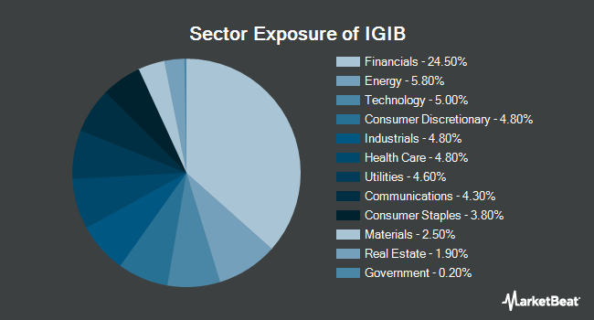 Sector Exposure of iShares Intermediate-Term Corporate Bond ETF (NASDAQ:IGIB)
