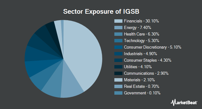 Sector Exposure of iShares Short-Term Corporate Bond ETF (NASDAQ:IGSB)