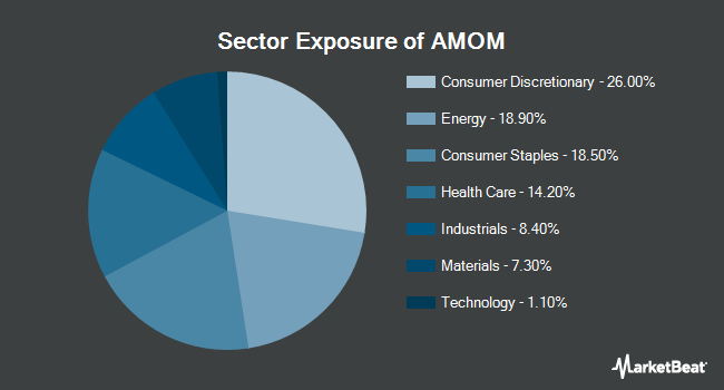 Sector Exposure of QRAFT AI-Enhanced U.S. Large Cap Momentum ETF (NYSEARCA:AMOM)