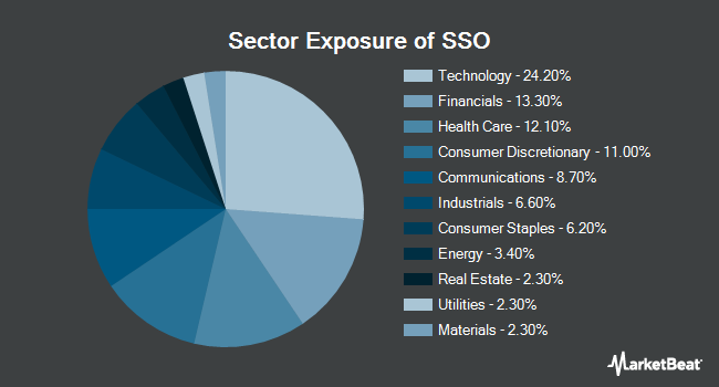 Sector Exposure of ProShares Ultra S&P500 (NYSEARCA:SSO)
