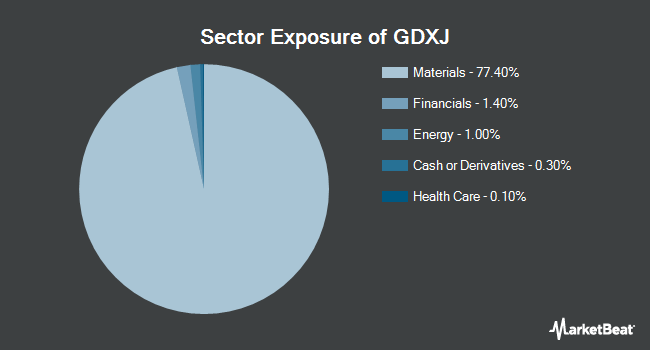 Sector Exposure of VanEck Vectors Junior Gold Miners ETF (NYSEARCA:GDXJ)