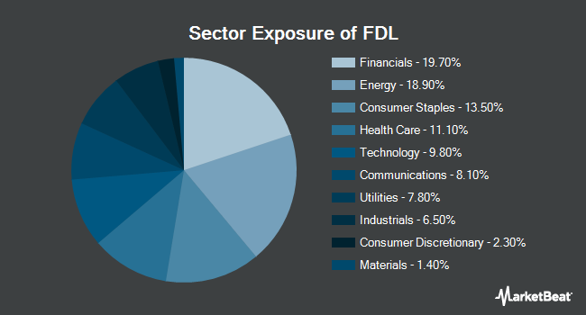 Sector Exposure of First Trust Morningstar Dividend Leaders Index (NYSEARCA:FDL)