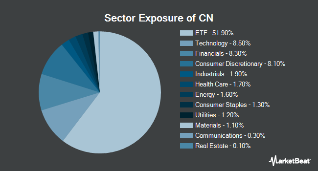 Sector Exposure of Xtrackers MSCI All China Equity ETF (NYSEARCA:CN)