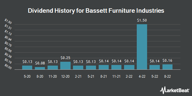 Dividend Payments by Quarter for Bassett Furniture Industries (NASDAQ:BSET)