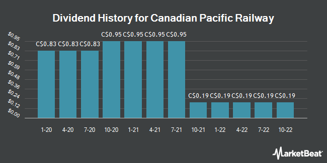 Dividend Payments by Quarter for Canadian Pacific Railway (TSE:CP)