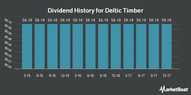 Dividend Payments by Quarter for Deltic Timber (NYSE:DEL)