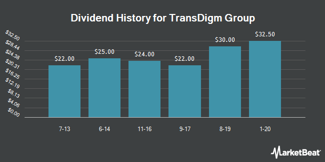 Dividend Payments by Quarter for TransDigm Group (NYSE:TDG)