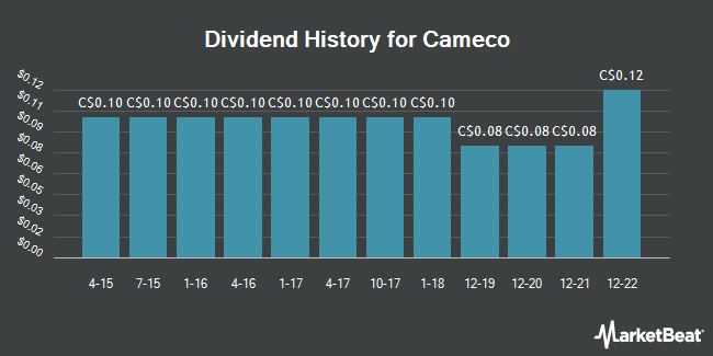 Dividend Payments by Quarter for Cameco (TSE:CCO)