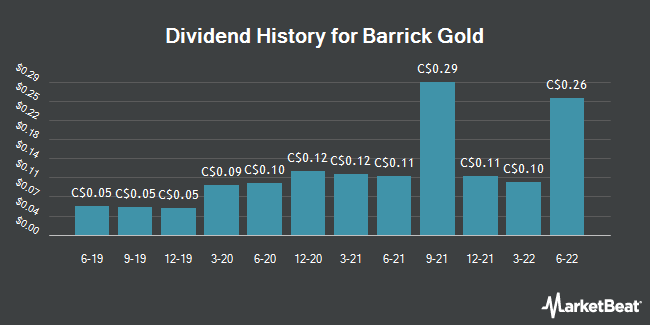Dividend Payments by Quarter for Barrick Gold (TSE:ABX)