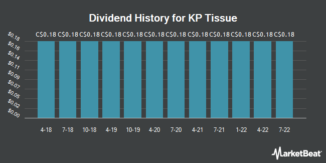 Dividend Payments by Quarter for KP Tissue (TSE:KPT)