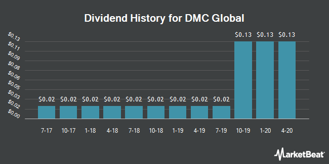 Dividend Payments by Quarter for Dynamic Materials Corp. (NASDAQ:BOOM)