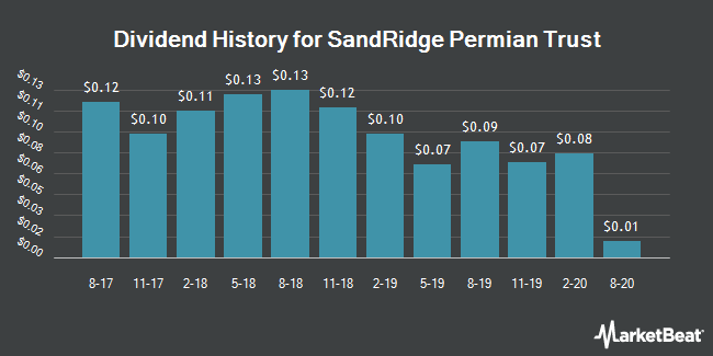 Dividend Payments by Quarter for SandRidge Permian Trust (NYSE:PER)