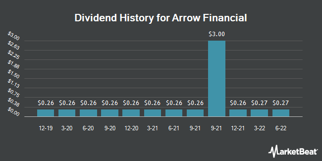 Dividend Payments by Quarter for Arrow Financial (NASDAQ:AROW)