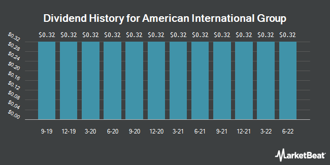 Dividend Payments by Quarter for American International Group (NYSE:AIG)