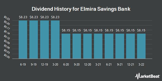 Dividend Payments by Quarter for Elmira Savings Bank, FSB (NASDAQ:ESBK)