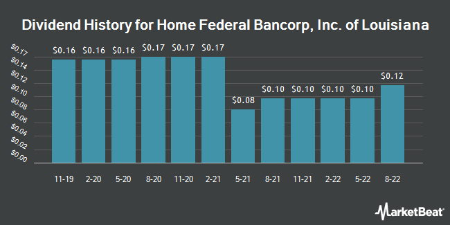 Dividend Payments by Quarter for Home Federal Bancorp, Inc. of Louisiana (NASDAQ:HFBL)