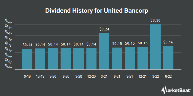 Dividend Payments by Quarter for United Bancorp (NASDAQ:UBCP)