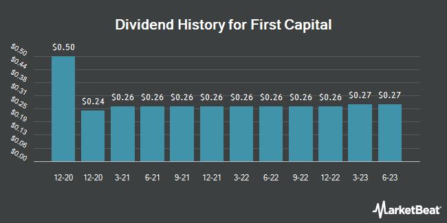 Dividend Payments by Quarter for First Capital (NASDAQ:FCAP)