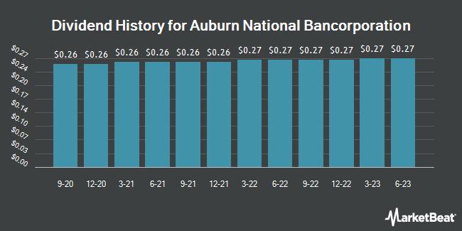Dividend Payments by Quarter for Auburn National Bancorporation (NASDAQ:AUBN)