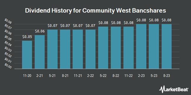 Dividend Payments by Quarter for Community West Bancshares (NASDAQ:CWBC)