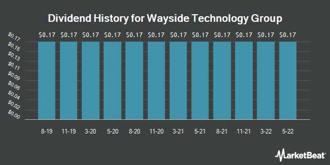 Dividend Payments by Quarter for Wayside Technology Group (NASDAQ:WSTG)