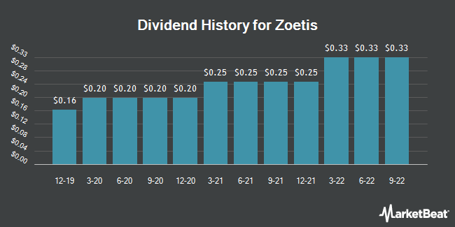 Dividend Payments by Quarter for Zoetis (NYSE:ZTS)