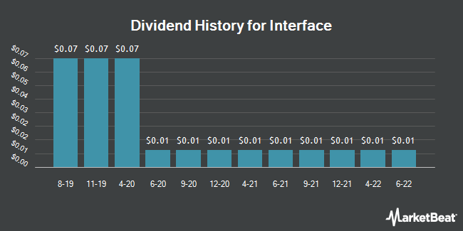 Dividend Payments by Quarter for Interface (NASDAQ:TILE)